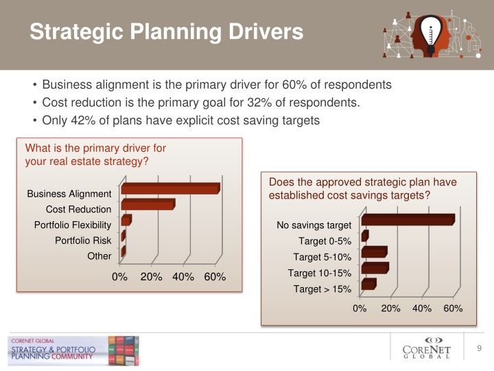 Strategic Planning Drivers