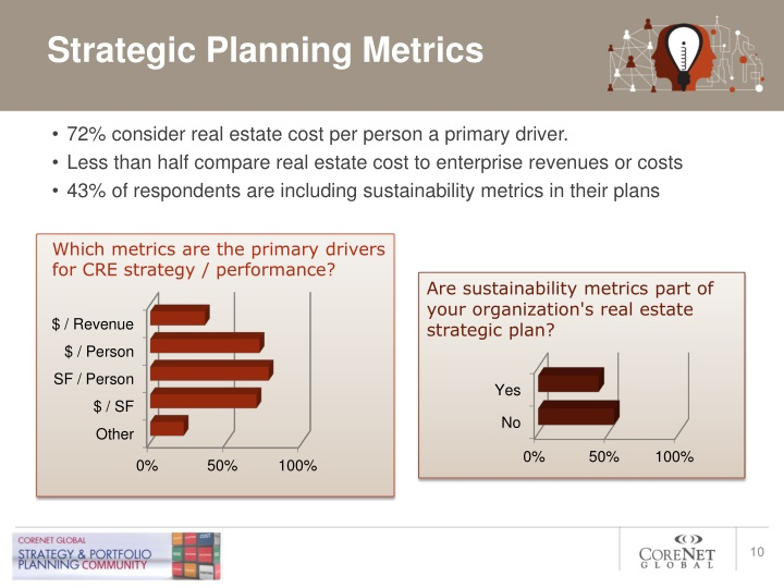 Strategic Planning Metrics