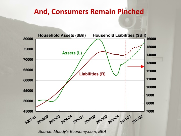 And, Consumers Remain Pinched