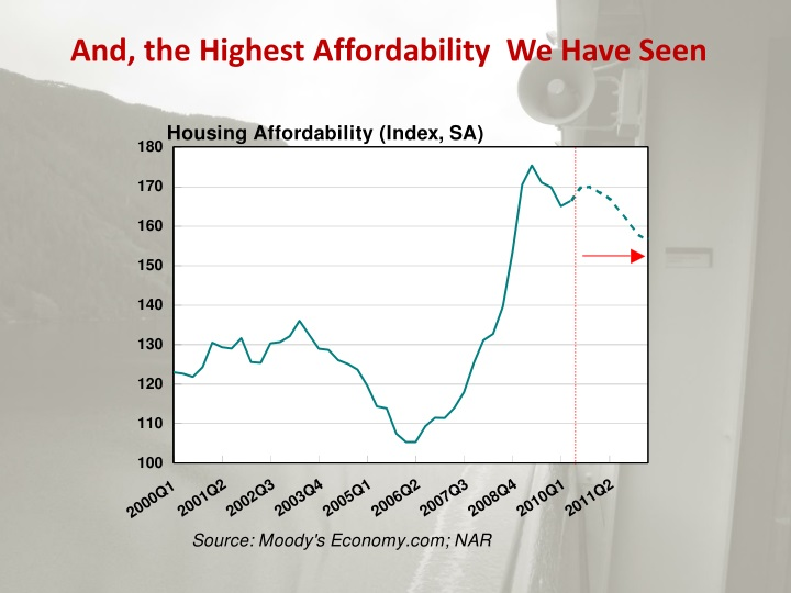 And, the Highest Affordability  We Have Seen
