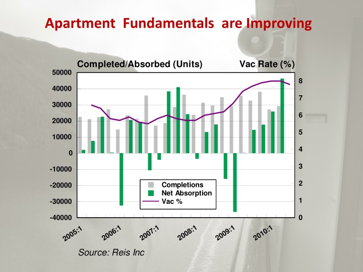 Apartment  Fundamentals  are Improving