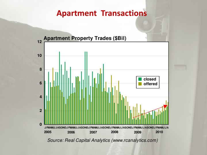 Apartment  Transactions