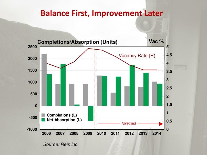 Balance First, Improvement Later
