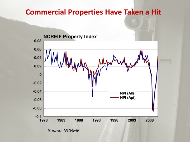 Commercial Properties Have Taken a Hit