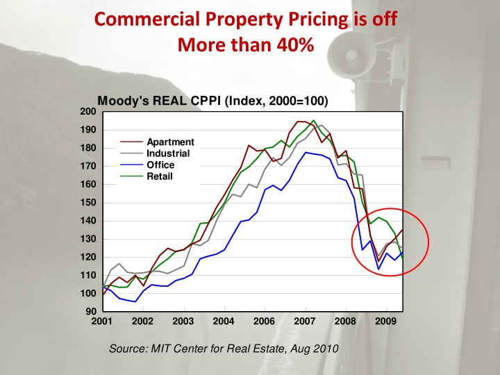 Commercial Property Pricing is off