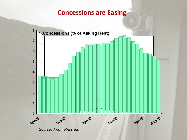 Concessions are Easing
