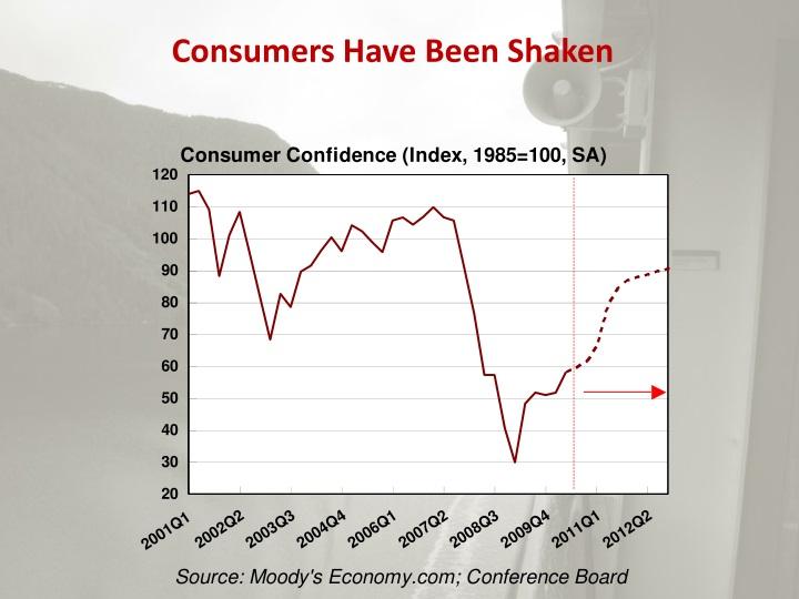 Consumers Have Been Shaken