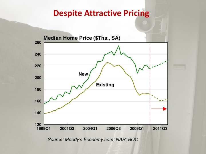 Despite Attractive Pricing
