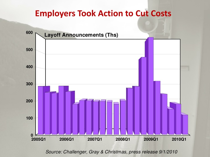 Employers Took Action to Cut Costs