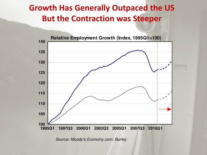 Growth Has Generally Outpaced the US