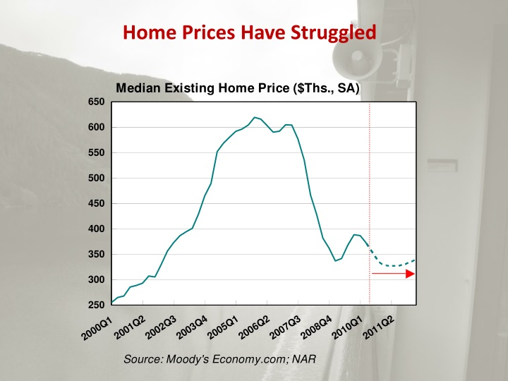 Home Prices Have Struggled