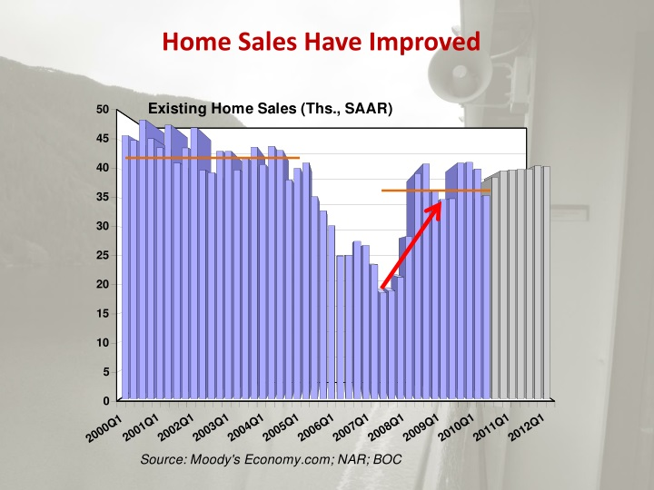 Home Sales Have Improved