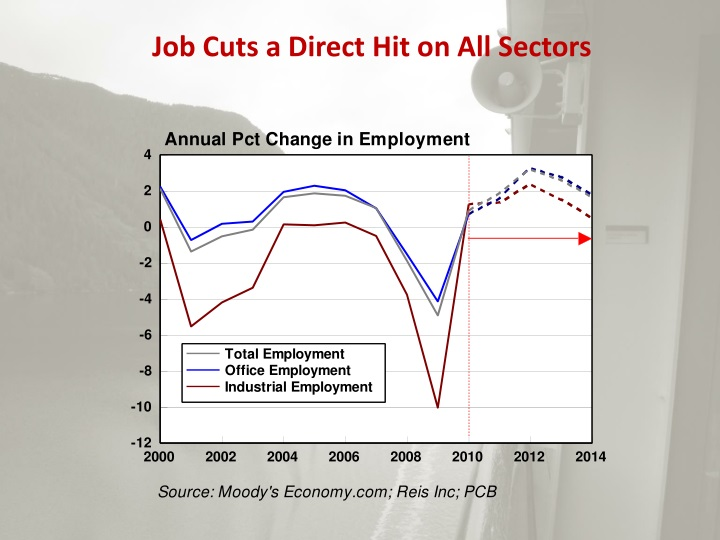Job Cuts a Direct Hit on All Sectors