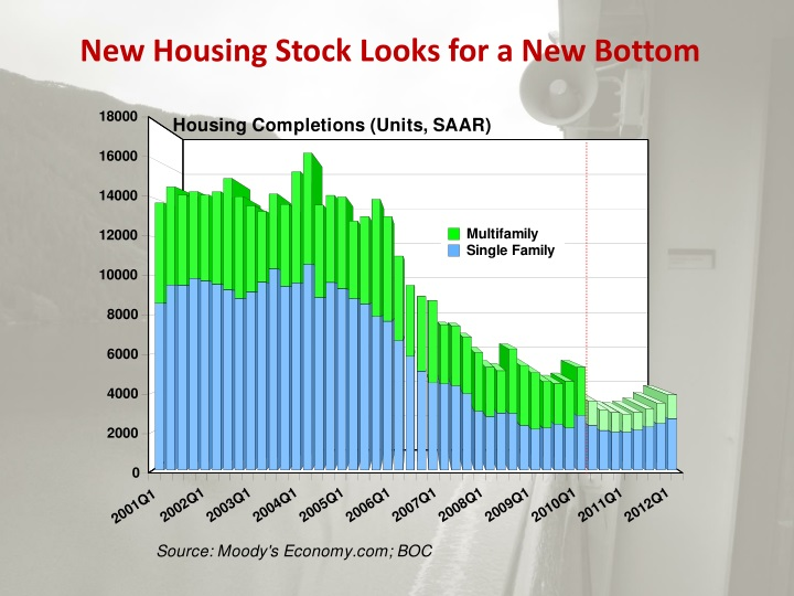 New Housing Stock Looks for a New Bottom