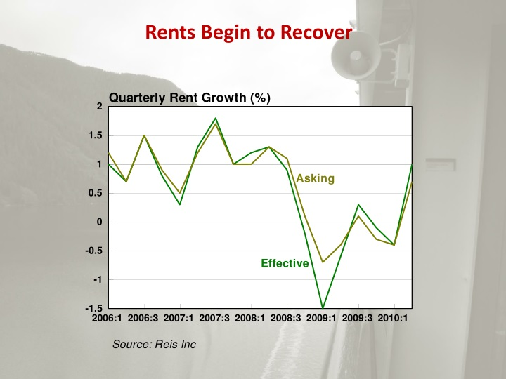 Rents Begin to Recover
