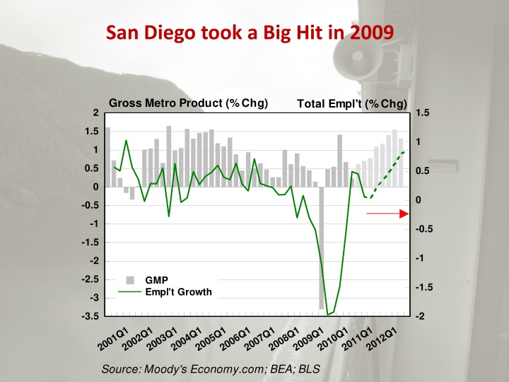 San Diego took a Big Hit in 2009