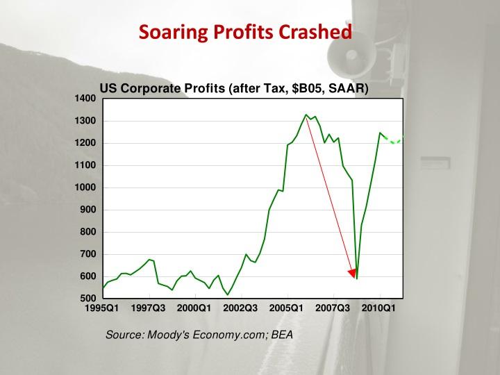 Soaring Profits Crashed
