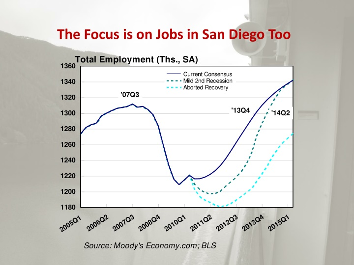 The Focus is on Jobs in San Diego Too