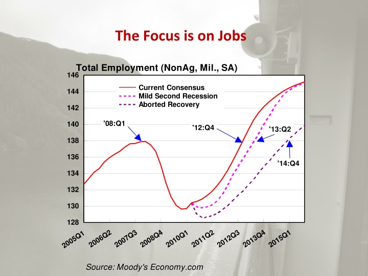 The Focus is on Jobs