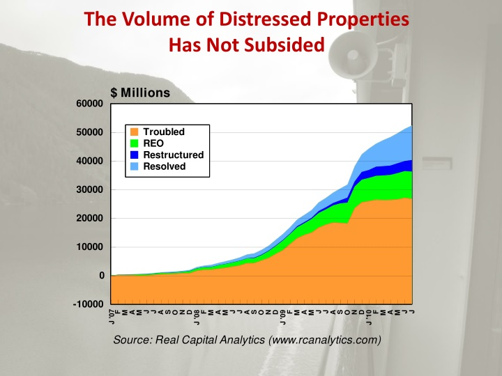 The Volume of Distressed Properties