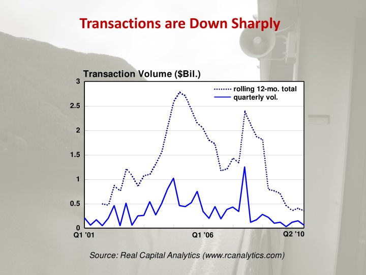 Transactions are Down Sharply