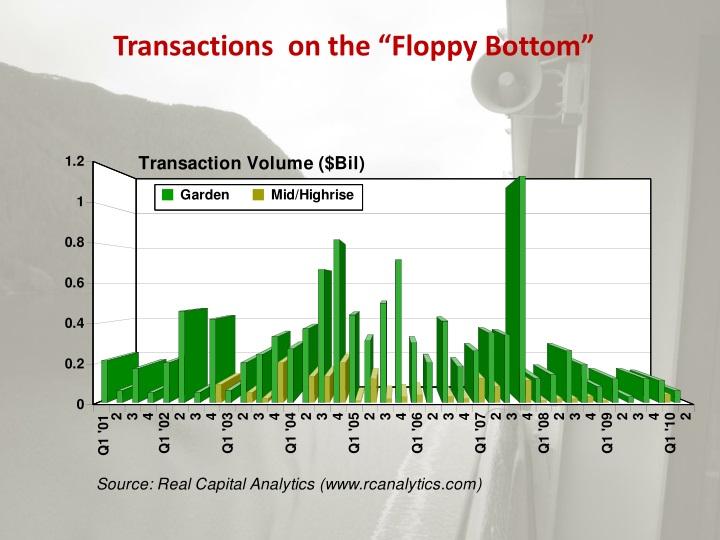 "Transactions  on the ""Floppy Bottom"""