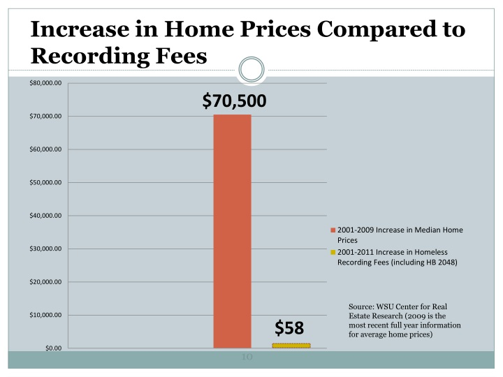 Increase in Home Prices Compared to Recording Fees