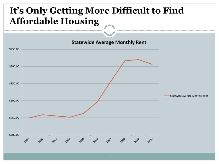 It's Only Getting More Difficult to Find Affordable Housing