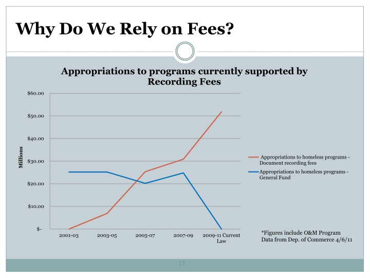 Why Do We Rely on Fees?
