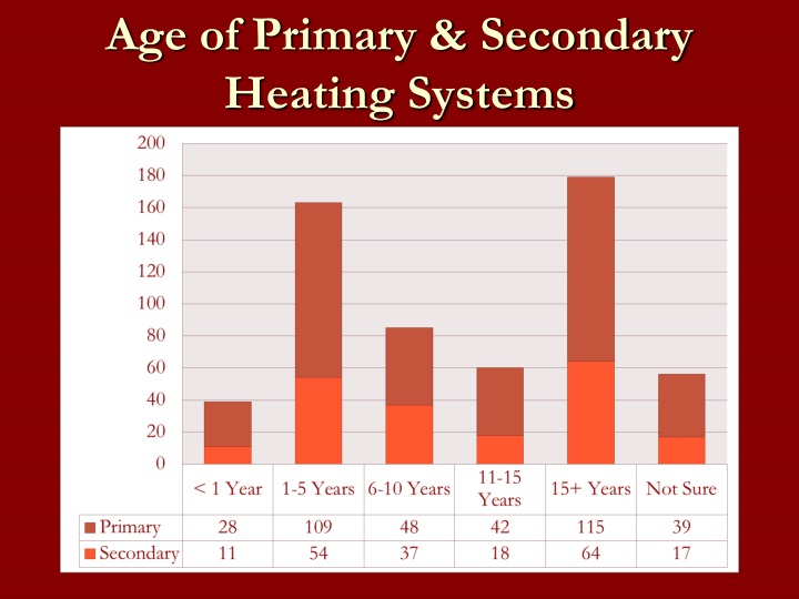 Age of Primary & Secondary Heating Systems