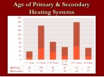 age of primary secondary heating systems