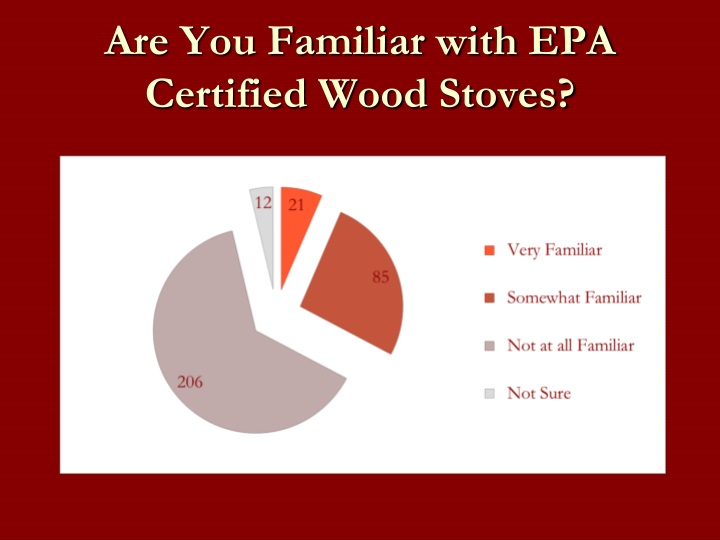 Are You Familiar with EPA Certified Wood Stoves?