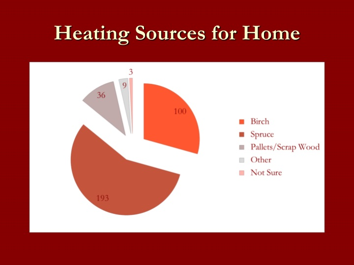 Heating Sources for Home