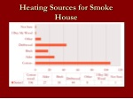 heating sources for smoke house