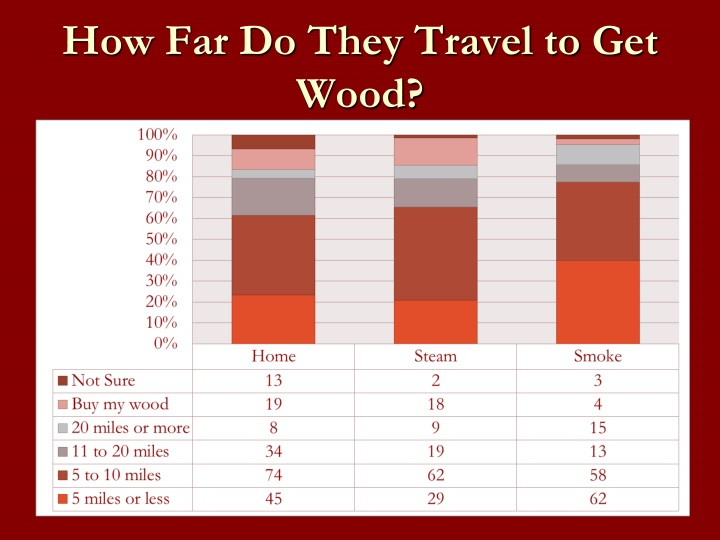 How Far Do They Travel to Get Wood?