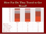 how far do they travel to get wood