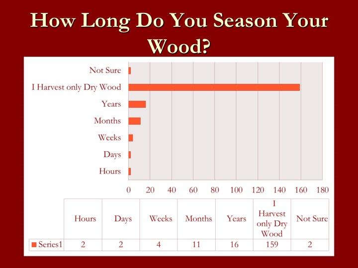 How Long Do You Season Your Wood?