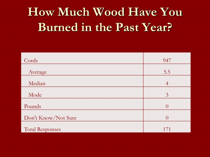 How Much Wood Have You Burned in the Past Year?