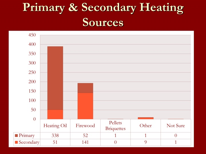 Primary & Secondary Heating Sources