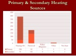 primary secondary heating sources