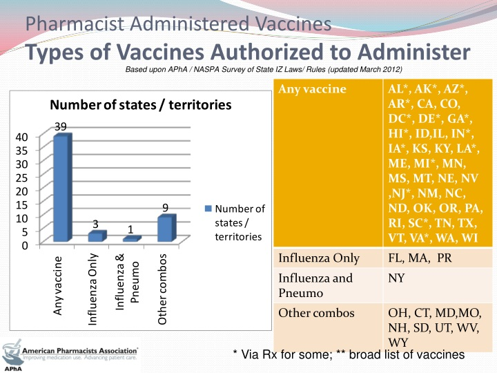 Pharmacist Administered Vaccines