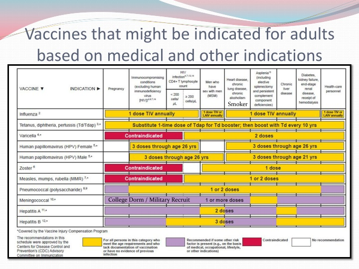 Vaccines that might be indicated for adults based on medical and other indications