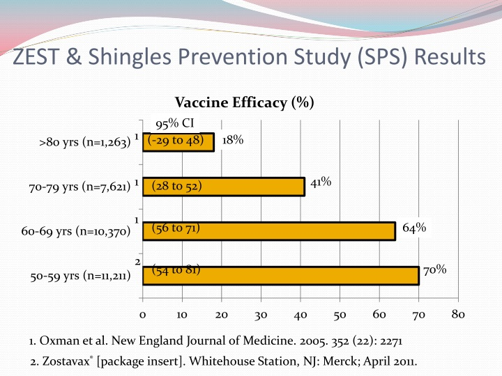 ZEST & Shingles Prevention Study (SPS) Results