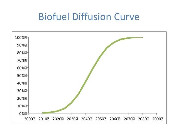 Biofuel Diffusion Curve