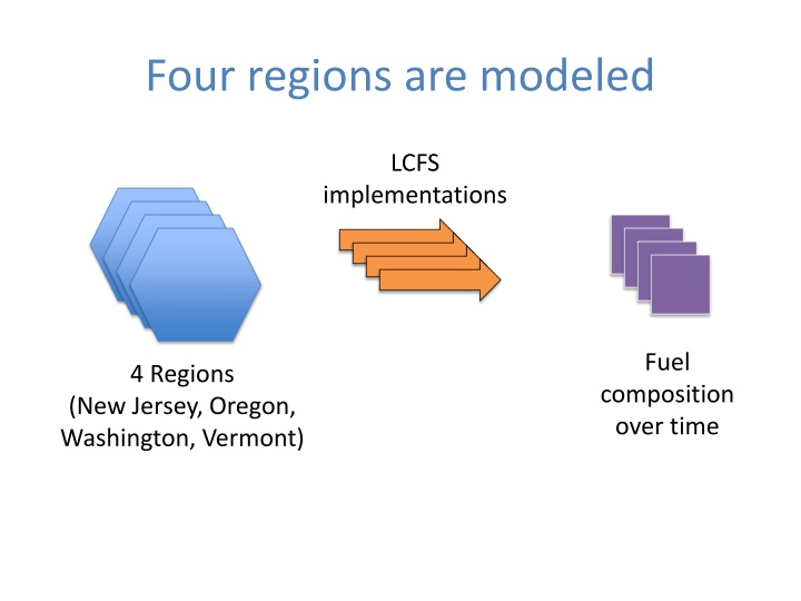 Four regions are modeled