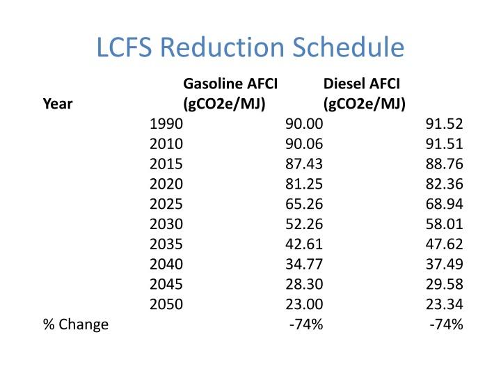 LCFS Reduction Schedule