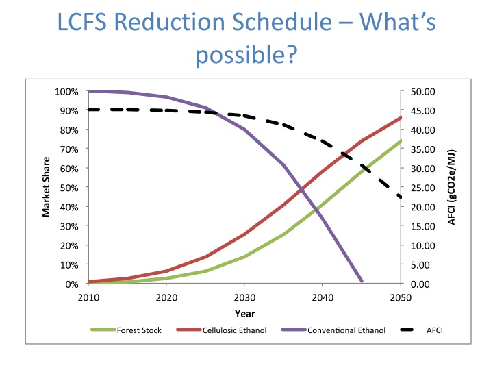 LCFS Reduction Schedule – What's possible?