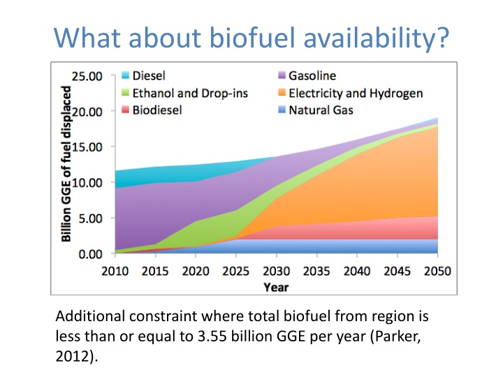 What about biofuel availability?