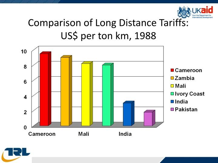 Comparison of Long Distance Tariffs: