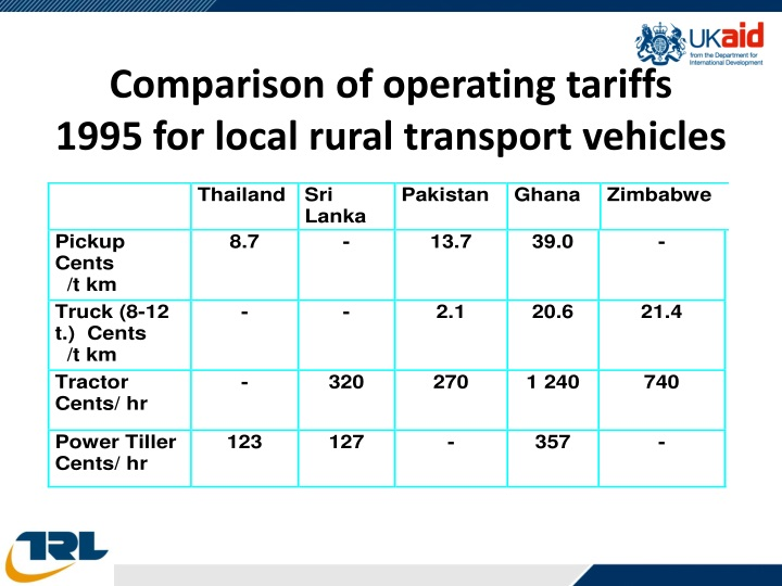 Comparison of operating tariffs
